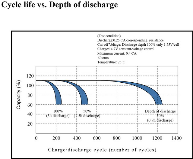 AGM CYCLE LIFE VERSUS DEPTH OF DISCHARGE